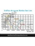 BOMBA DE AGUA RESUN SEA LION PARA ESTANQUES